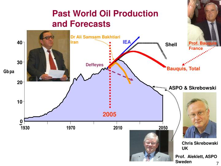 Past World Oil Production