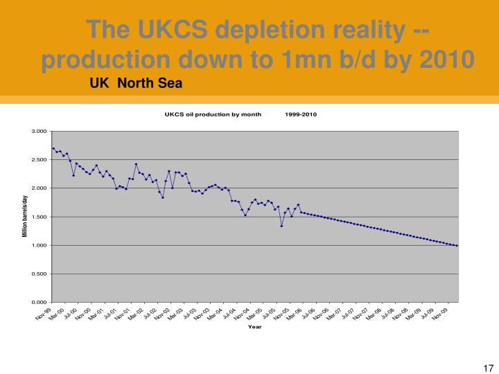 The UKCS depletion reality -- production down to 1mn b/d by 2010