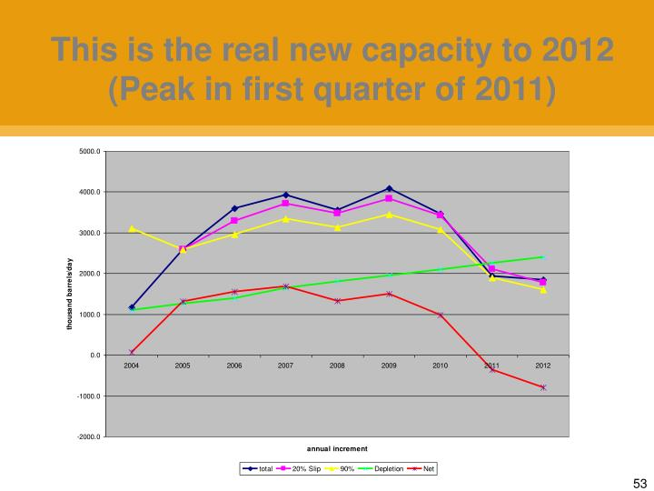 This is the real new capacity to 2012