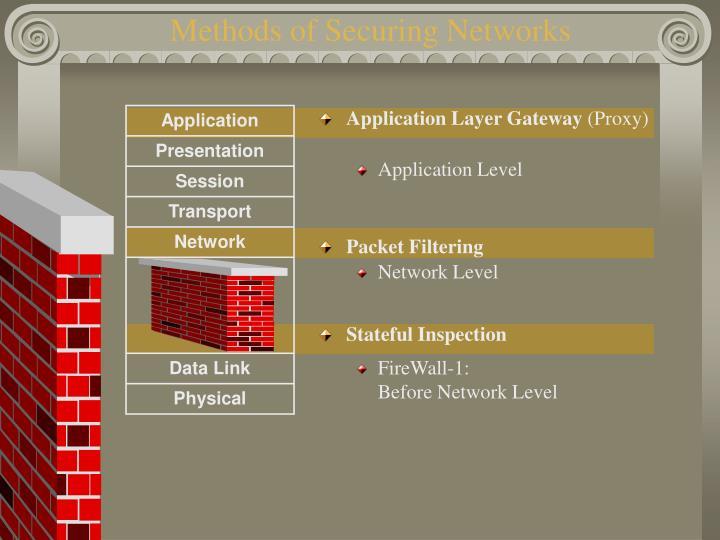 Methods of Securing Networks