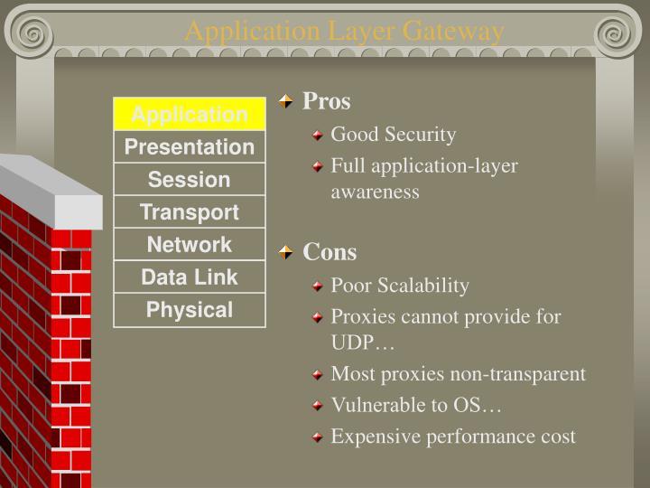 Application Layer Gateway