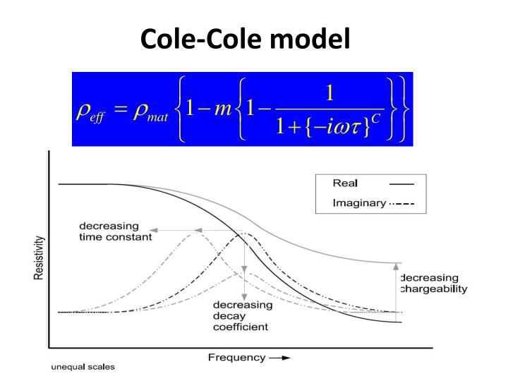 Cole-Cole model