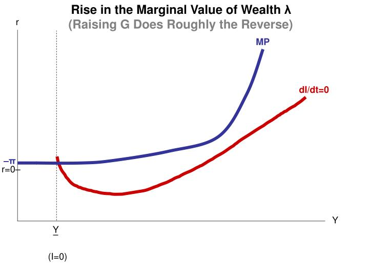 Rise in the Marginal Value of Wealth