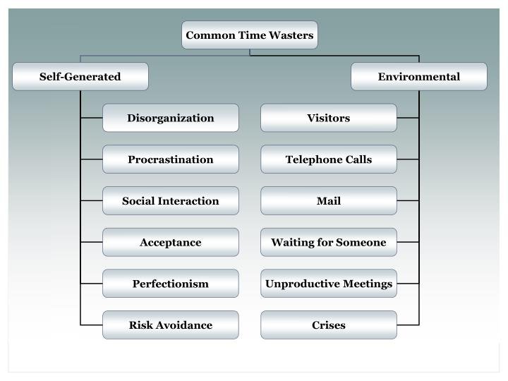 Time Management and Organization Skills for School Improvement Support Liaisons