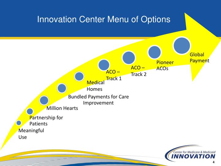 Innovation Center Menu of Options