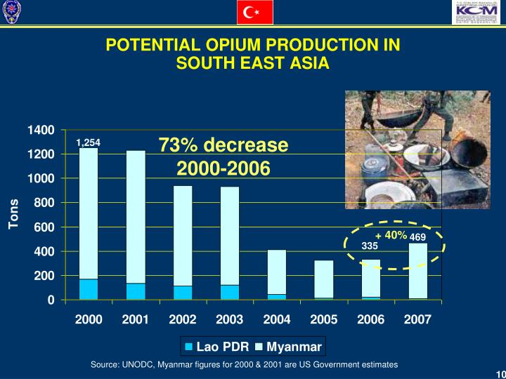 POTENTIAL OPIUM PRODUCTION IN