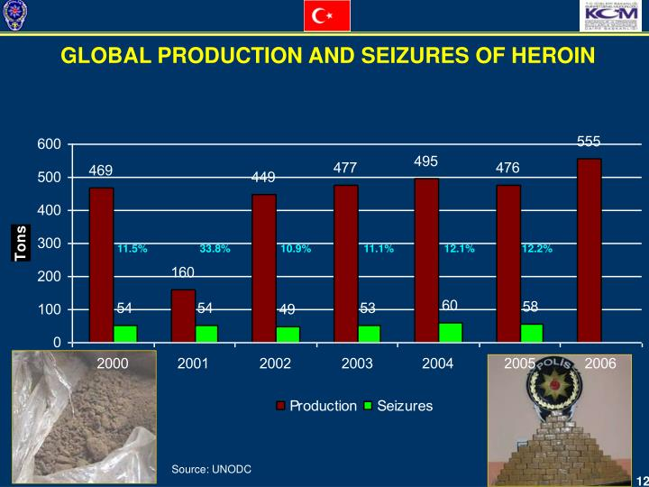 GLOBAL PRODUCTION AND SEIZURES OF HEROIN