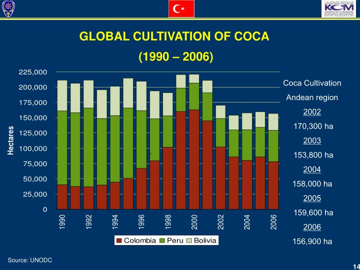 GLOBAL CULTIVATION OF COCA