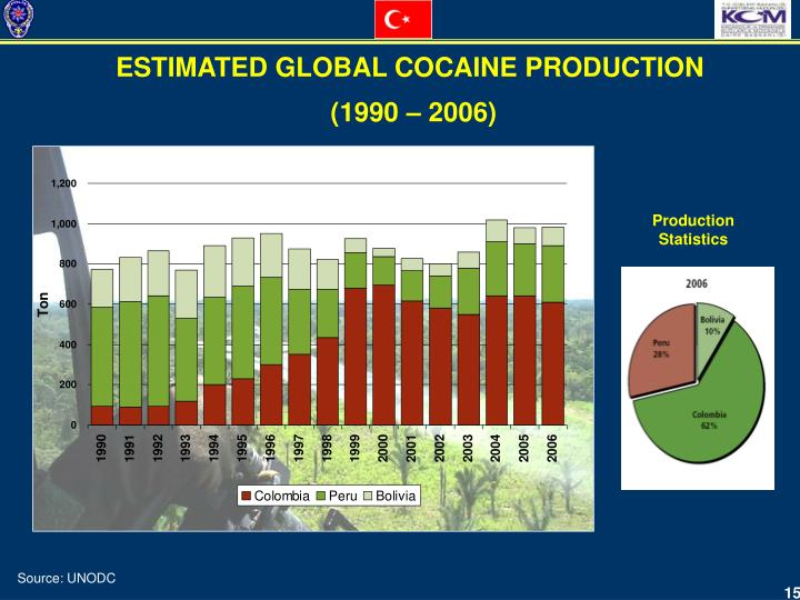 ESTIMATED GLOBAL COCAINE PRODUCTION
