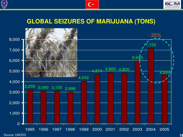 GLOBAL SEIZURES OF MARIJUANA (TONS)
