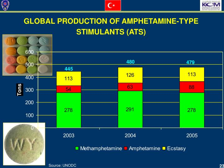 GLOBAL PRODUCTION OF AMPHETAMINE-TYPE STIMULANTS (ATS)