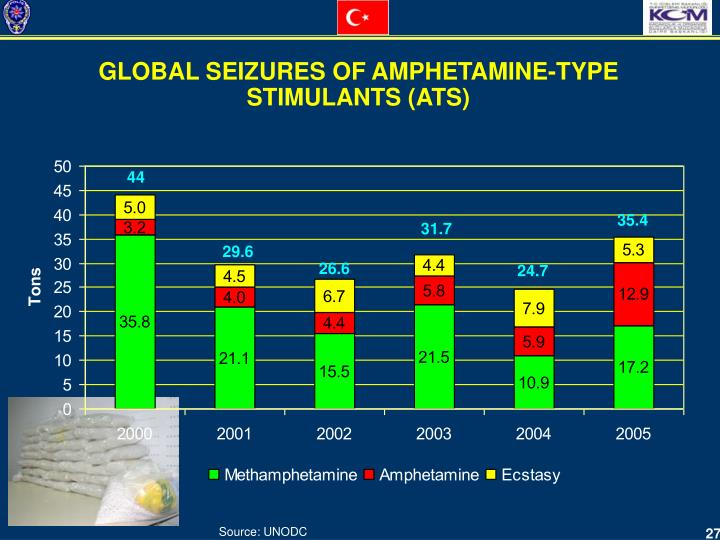 GLOBAL SEIZURES OF AMPHETAMINE-TYPE  STIMULANTS (ATS)