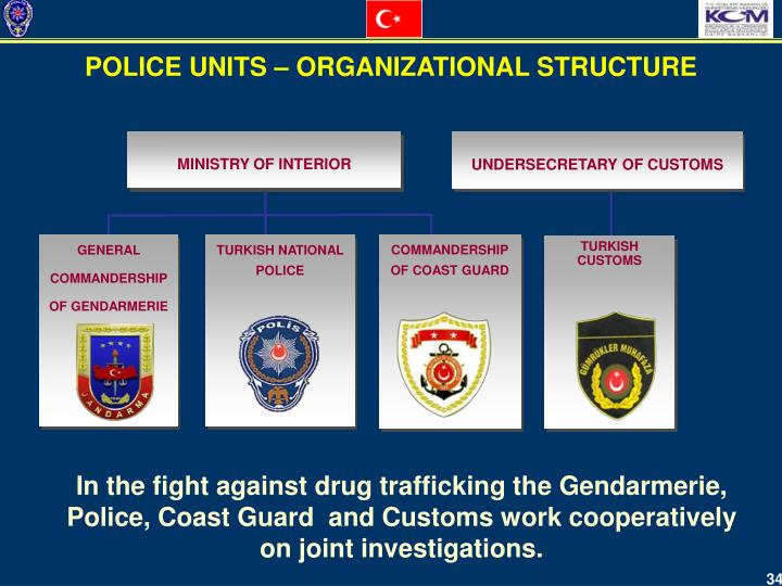 POLICE UNITS – ORGANIZATIONAL STRUCTURE