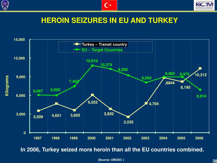 HEROIN SEIZURES IN EU AND TURKEY