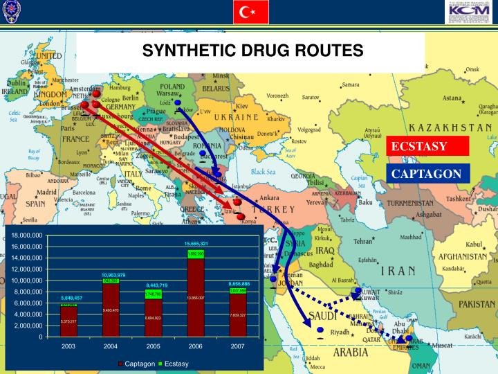 SYNTHETIC DRUG ROUTES