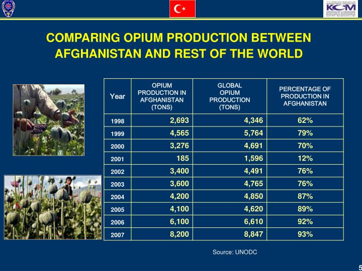 COMPARING OPIUM PRODUCTION BETWEEN AFGHANISTAN AND REST OF THE WORLD