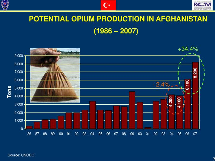 POTENTIAL OPIUM PRODUCTION IN AFGHANISTAN