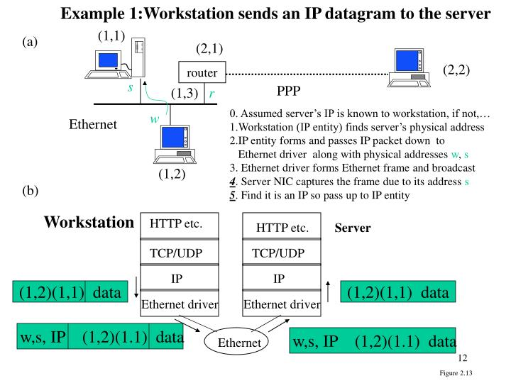 Example 1:Workstation sends an IP datagram to the server