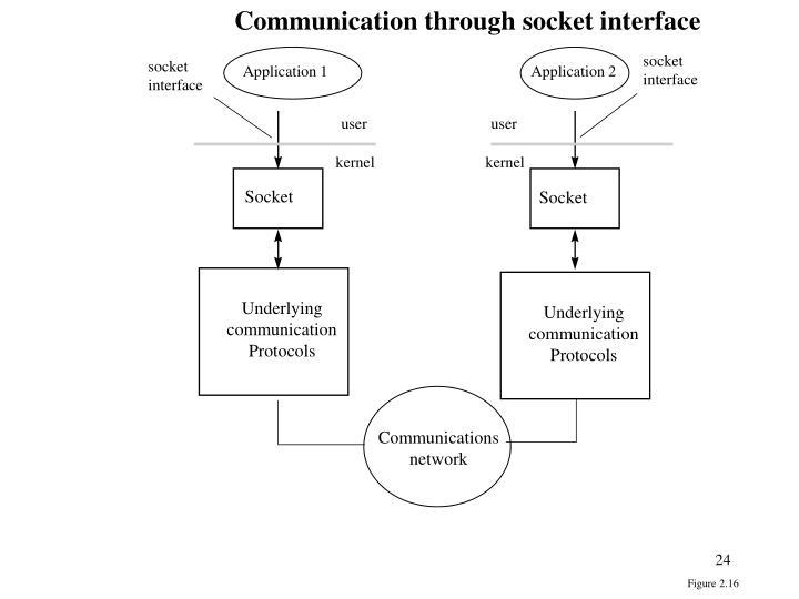 Communication through socket interface
