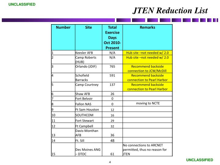 JTEN Reduction List