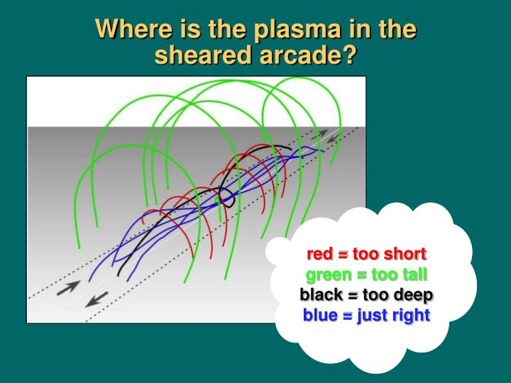 Where is the plasma in the sheared arcade?