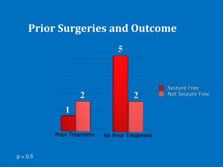 Prior Surgeries and Outcome