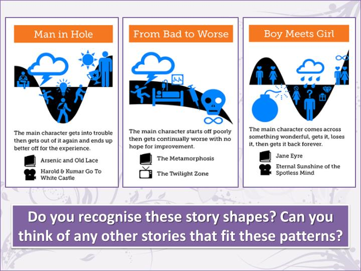 Do you recognise these story shapes? Can you think of any other stories that fit these patterns?