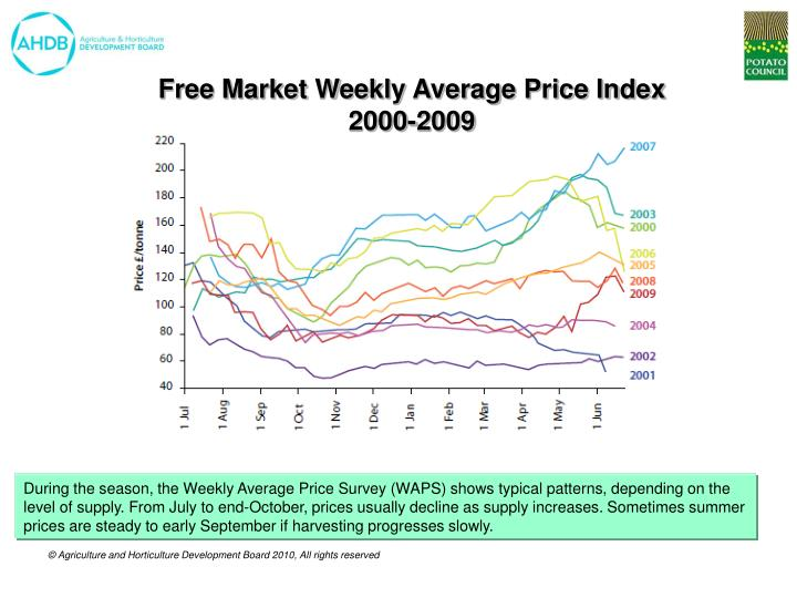 Free Market Weekly Average Price Index
