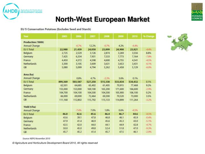 North-West European Market