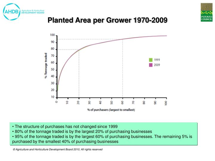 Planted Area per Grower 1970-2009