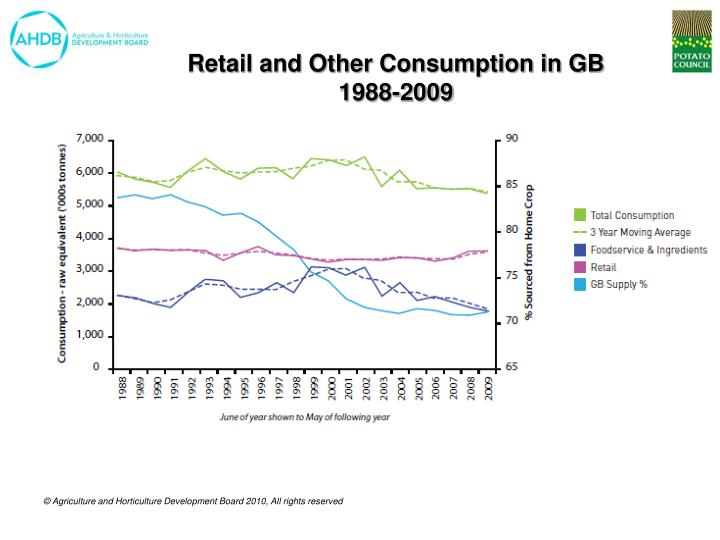 Retail and Other Consumption in GB