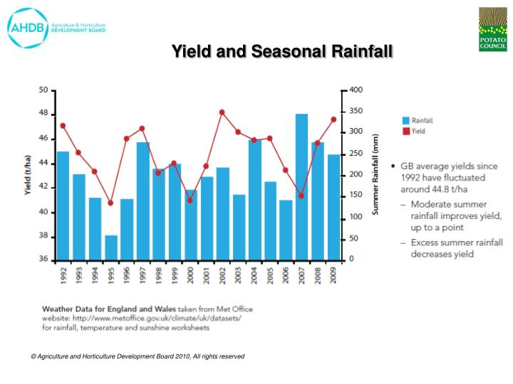 Yield and Seasonal Rainfall