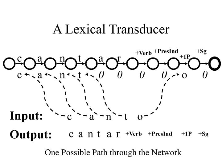 A Lexical Transducer