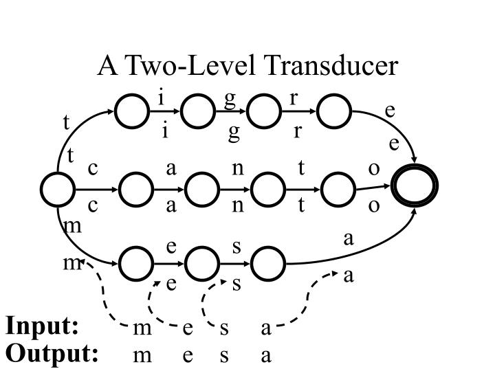 A Two-Level Transducer
