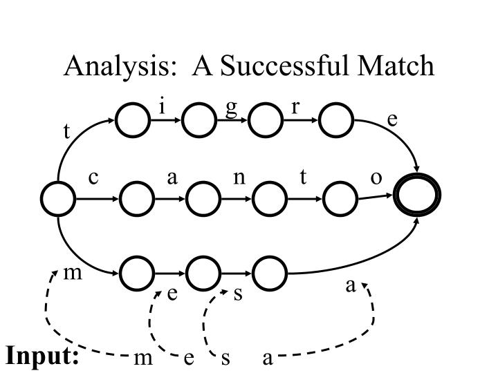 Analysis:  A Successful Match