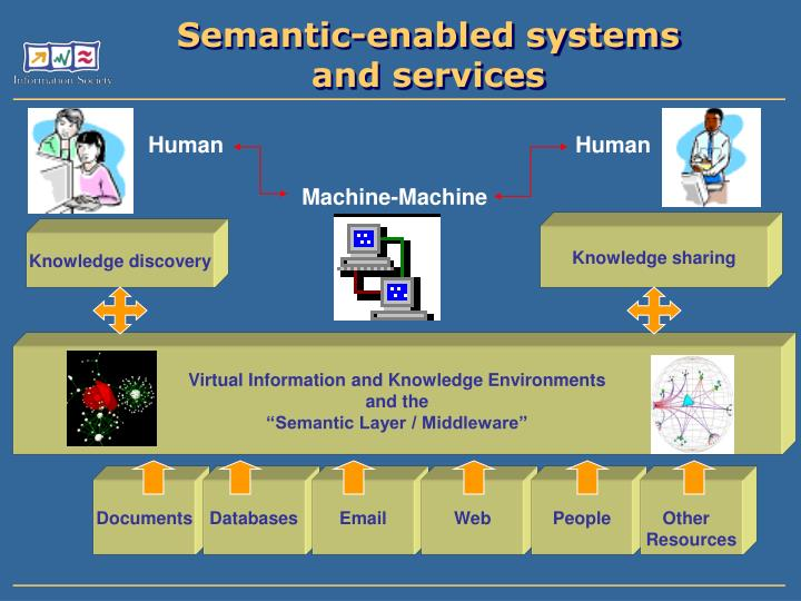 Virtual Information and Knowledge Environments