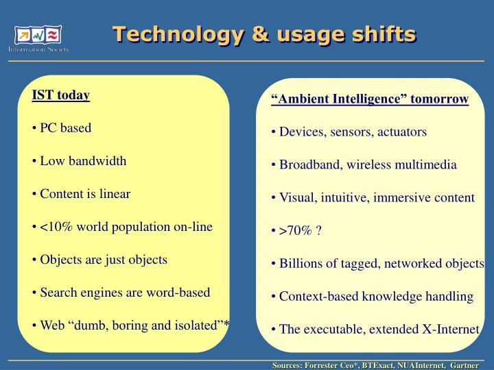 Technology & usage shifts