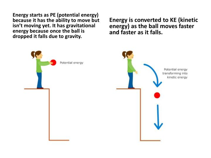 Energy starts as PE (potential energy) because it has the ability to move but isn't moving yet. It has gravitational energy because once the ball is dropped it falls due to gravity.