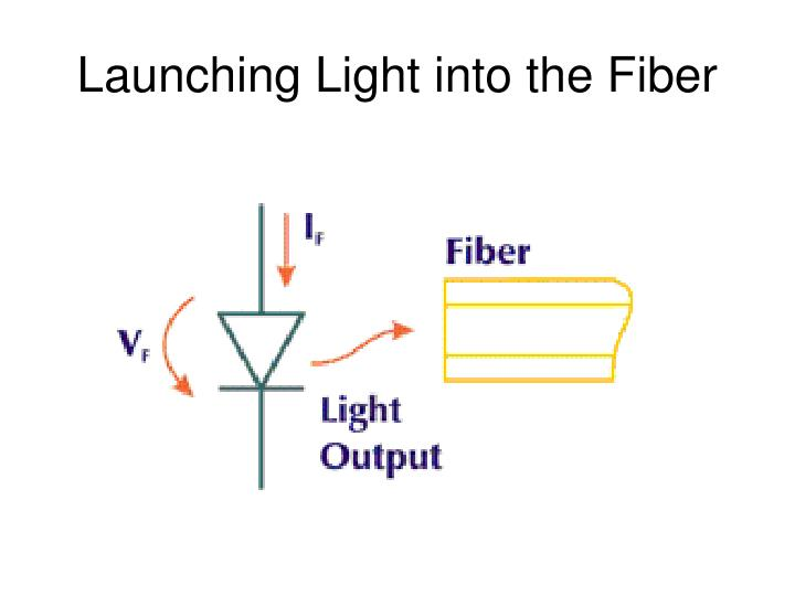 Launching Light into the Fiber