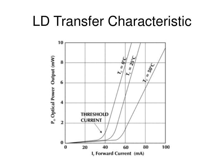 LD Transfer Characteristic