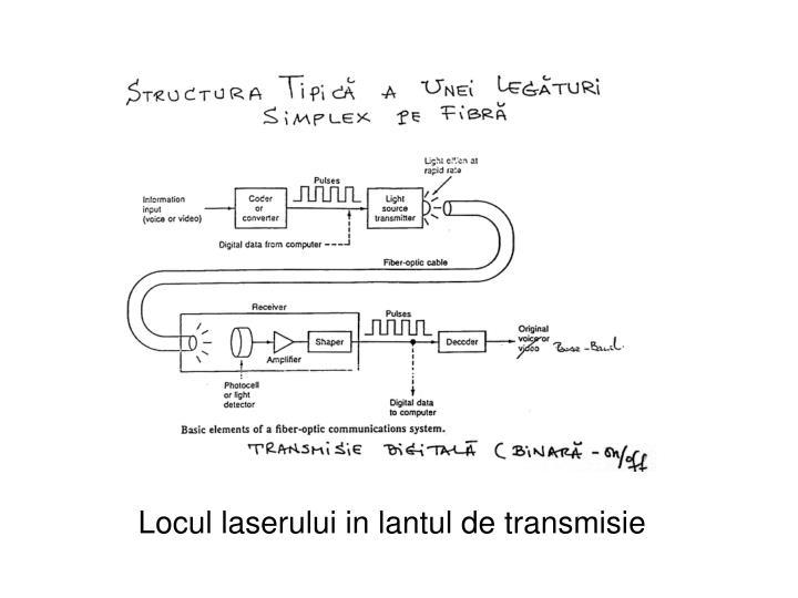 Locul laserului in lantul de transmisie