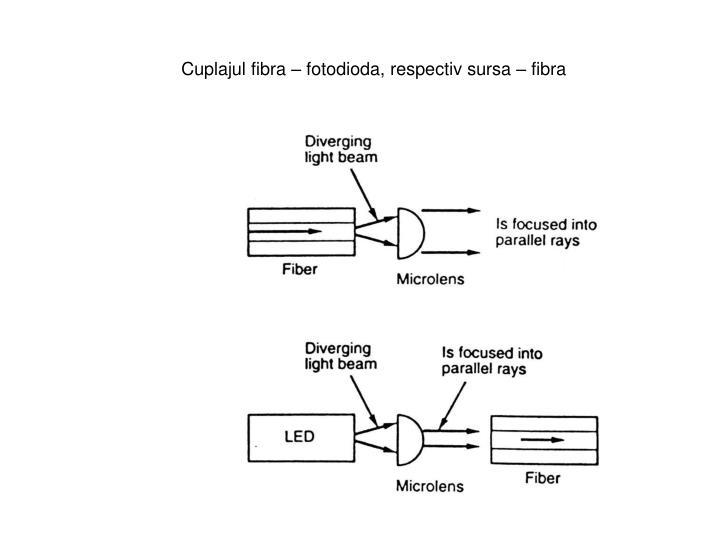 Cuplajul fibra – fotodioda, respectiv sursa – fibra