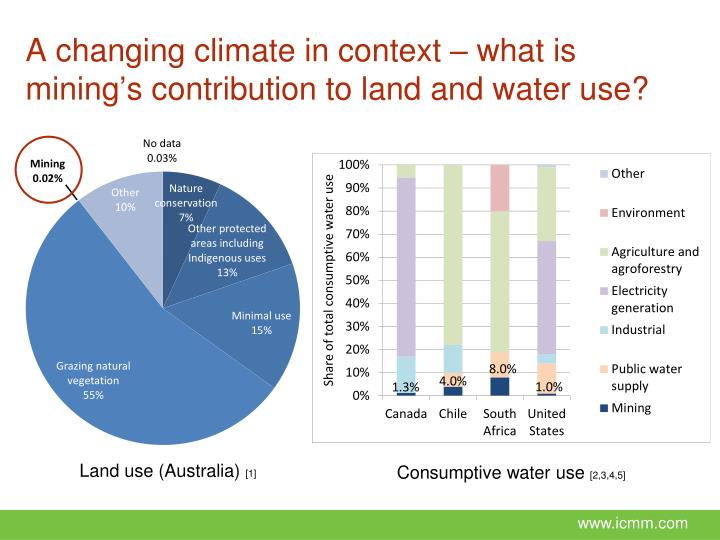 A changing climate in context – what is mining's contribution to land and water use?
