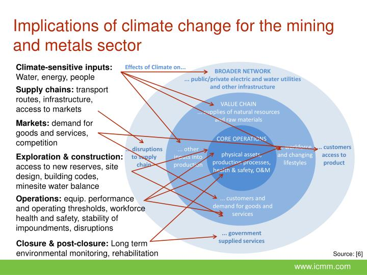 Implications of climate change for the mining and metals sector