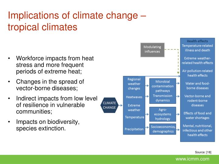 Implications of climate change –