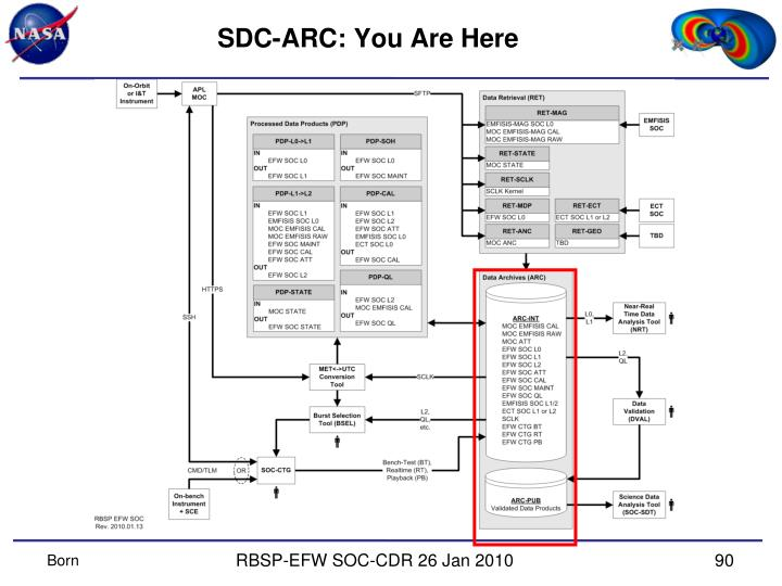SDC-ARC: You Are Here