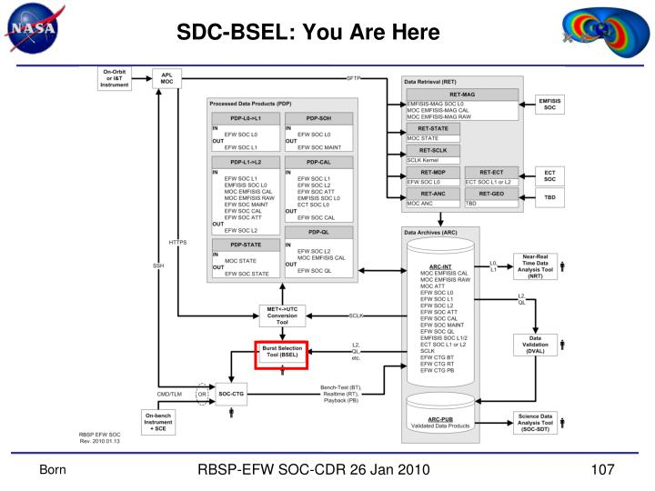 SDC-BSEL: You Are Here