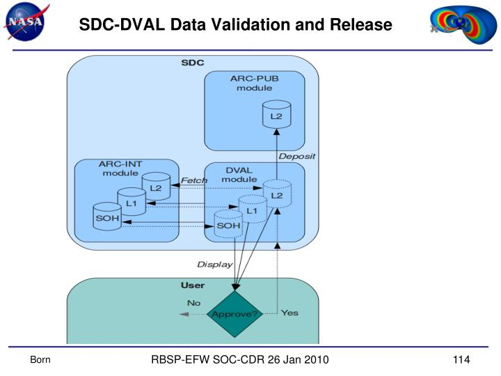 SDC-DVAL Data Validation and Release