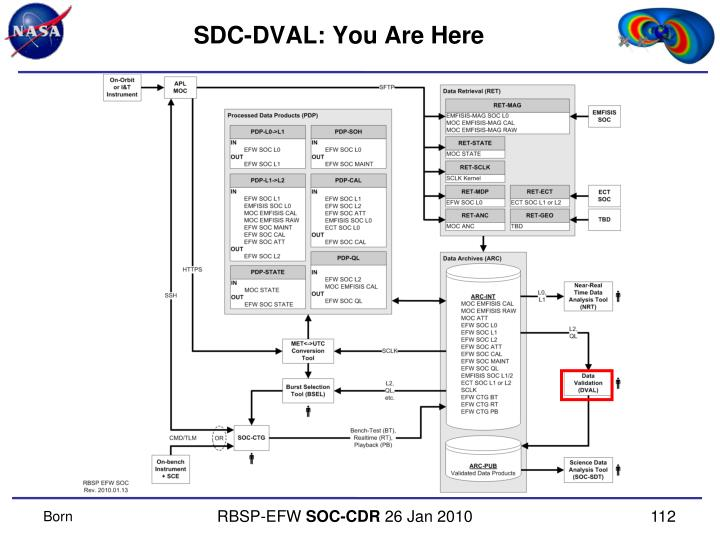 SDC-DVAL: You Are Here
