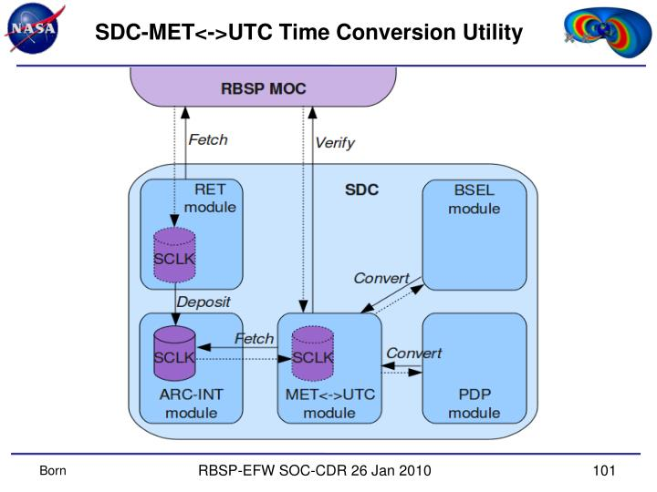 SDC-MET<->UTC Time Conversion Utility